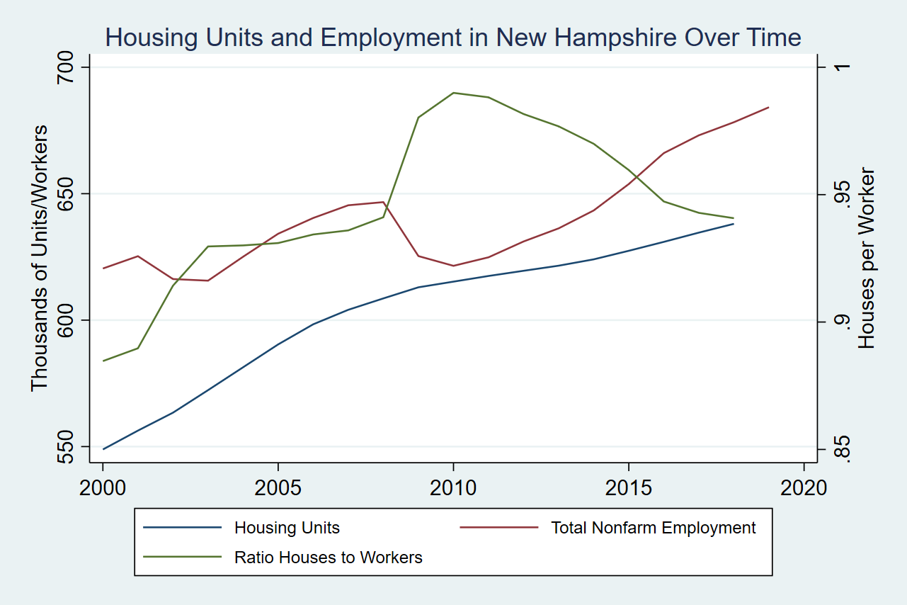 employment & housing units in new hampshire over time