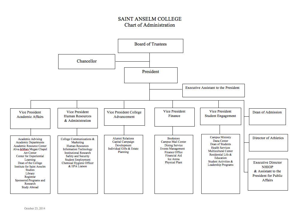 Organizational Chart  Saint Anselm College